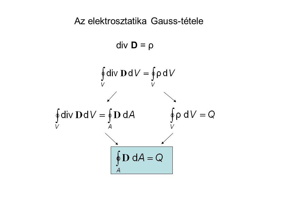 Az elektrosztatika Gauss-tétele