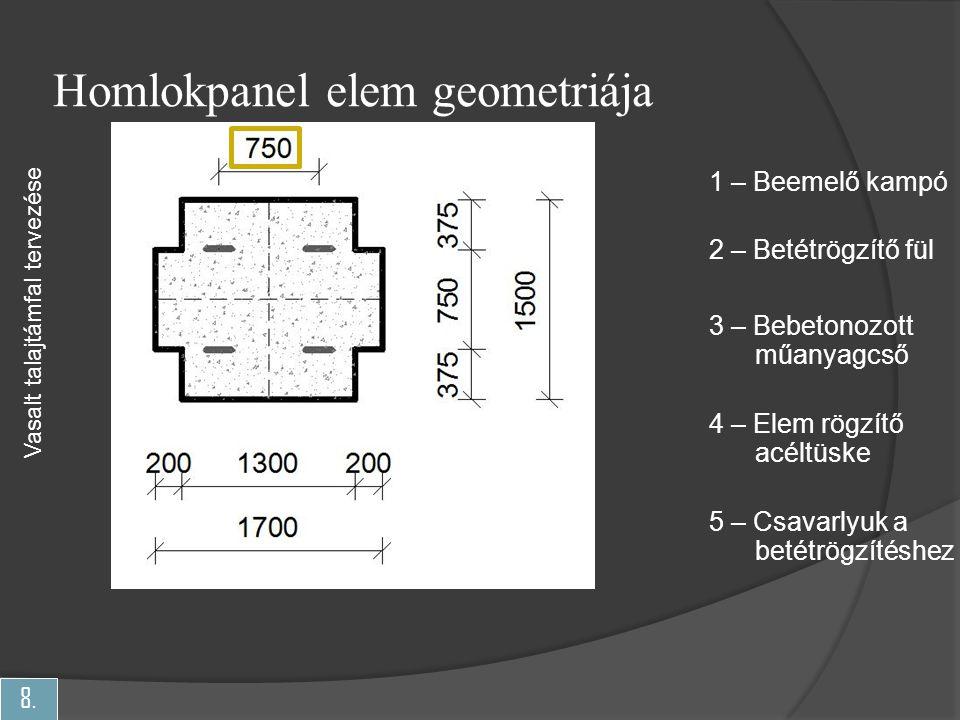 Homlokpanel elem geometriája