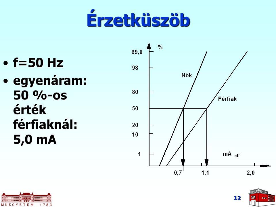 Érzetküszöb f=50 Hz egyenáram: 50 %-os érték férfiaknál: 5,0 mA