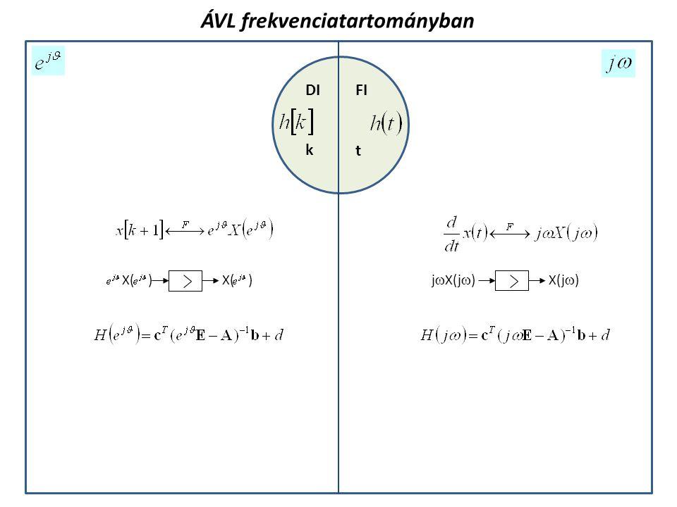 ÁVL frekvenciatartományban