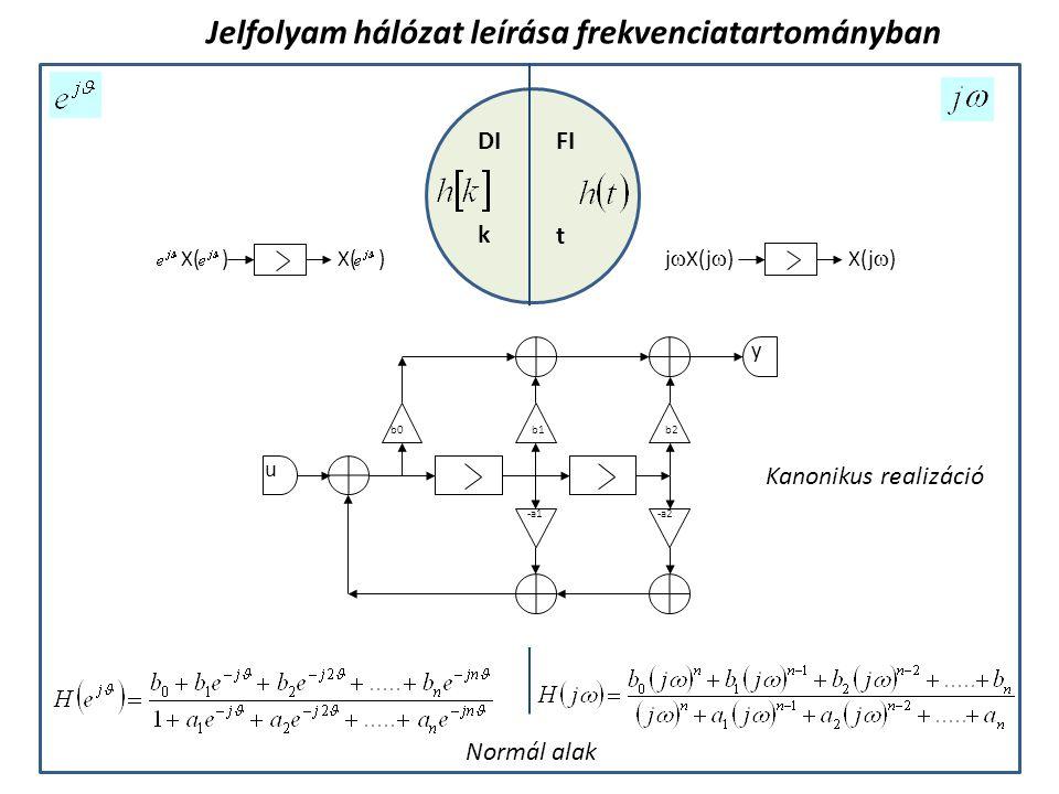 Jelfolyam hálózat leírása frekvenciatartományban