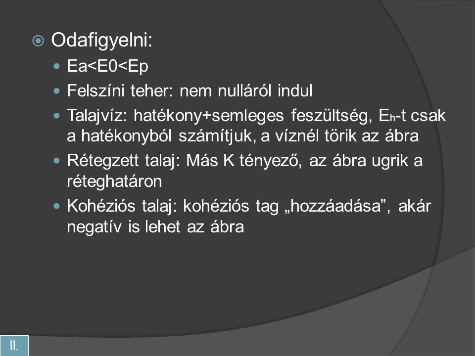 Odafigyelni: Ea<E0<Ep Felszíni teher: nem nulláról indul