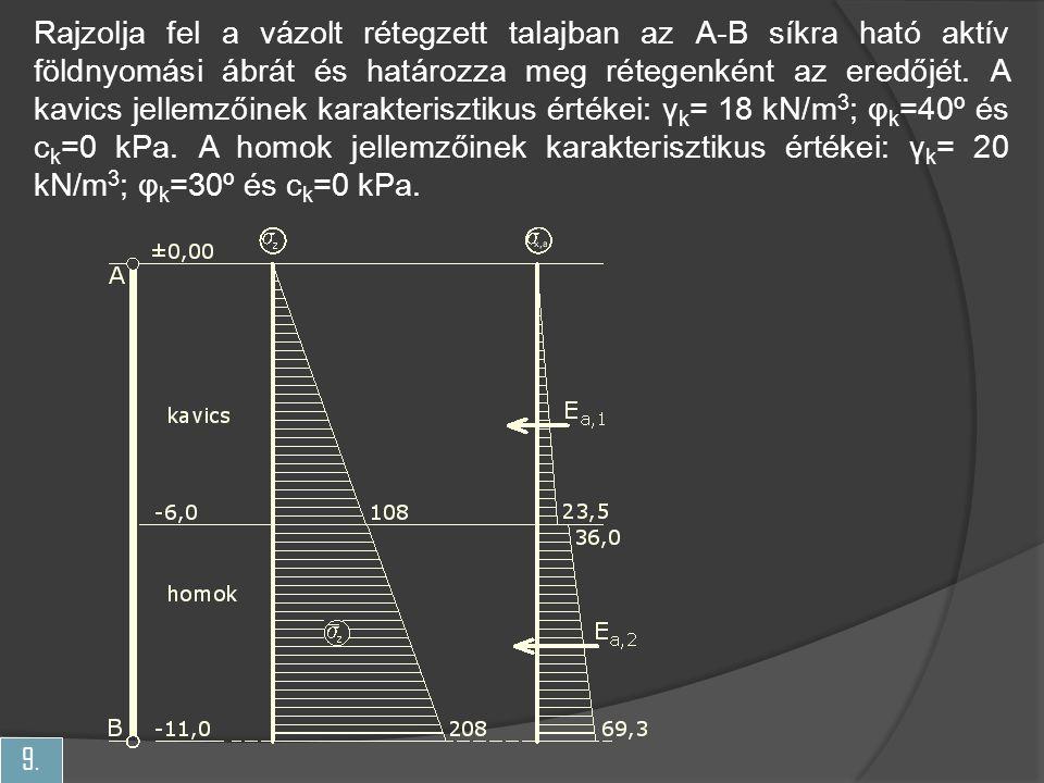 Rajzolja fel a vázolt rétegzett talajban az A-B síkra ható aktív földnyomási ábrát és határozza meg rétegenként az eredőjét.
