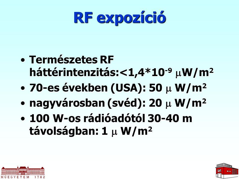 RF expozíció Természetes RF háttérintenzitás:<1,4*10-9 W/m2