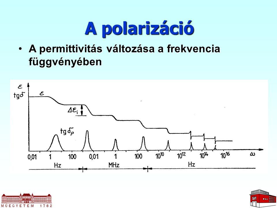 A polarizáció A permittivitás változása a frekvencia függvényében