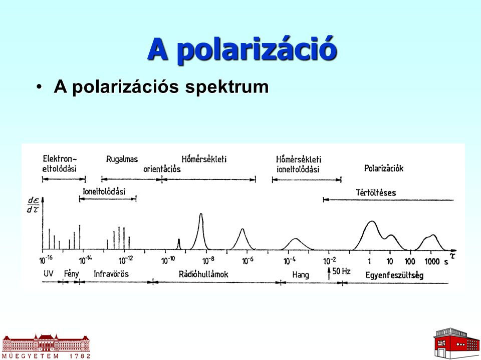 A polarizáció A polarizációs spektrum