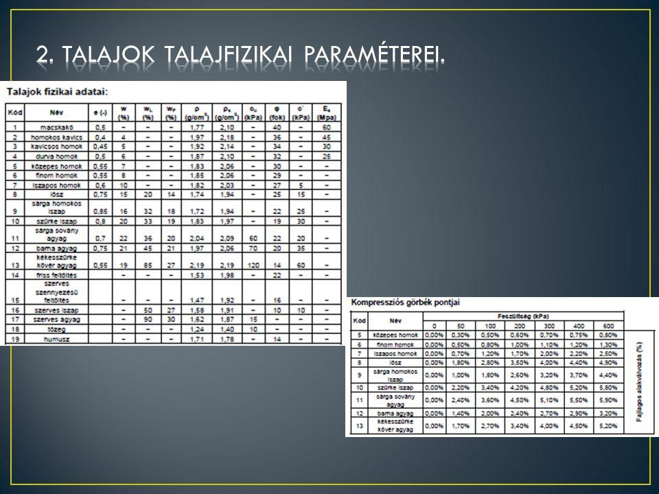 2. Talajok talajfizikai paraméterei.