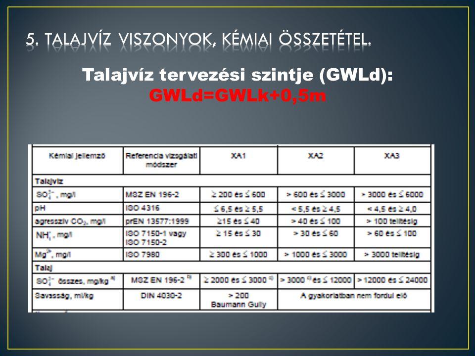 Talajvíz tervezési szintje (GWLd):