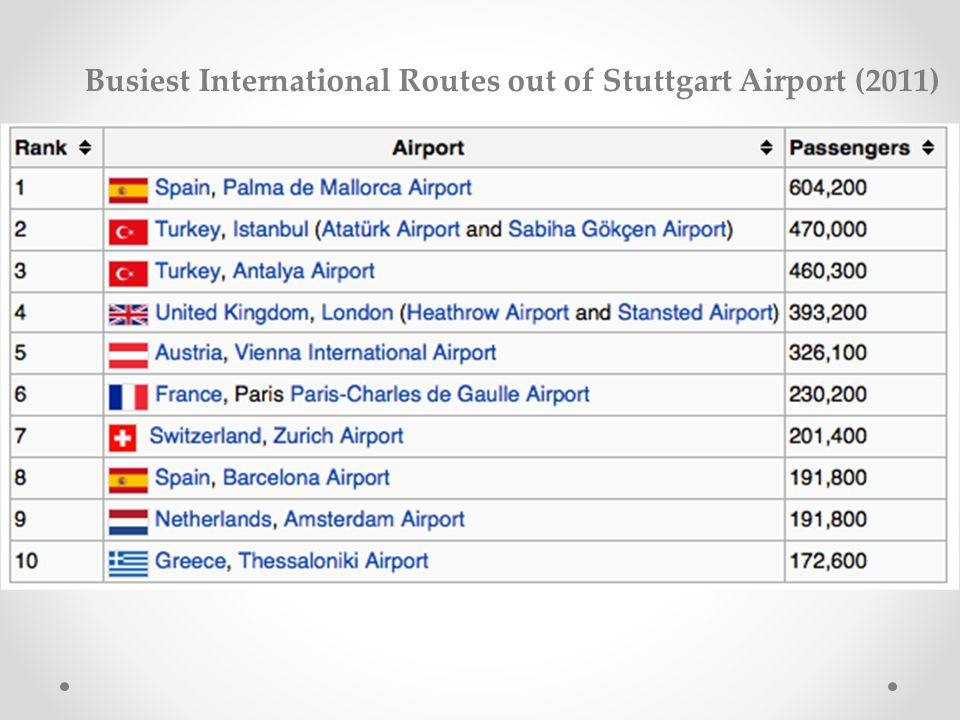 Busiest International Routes out of Stuttgart Airport (2011)