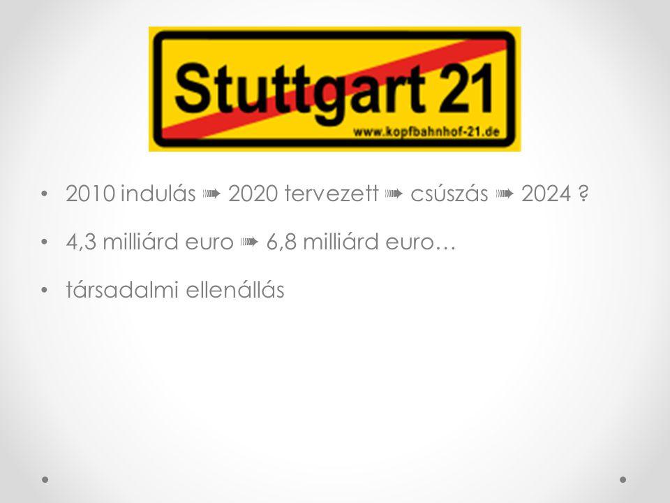 2010 indulás ➠ 2020 tervezett ➠ csúszás ➠ 2024