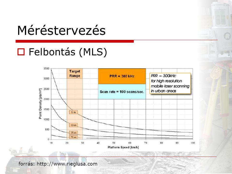 Méréstervezés Felbontás (MLS) forrás: http://www.rieglusa.com