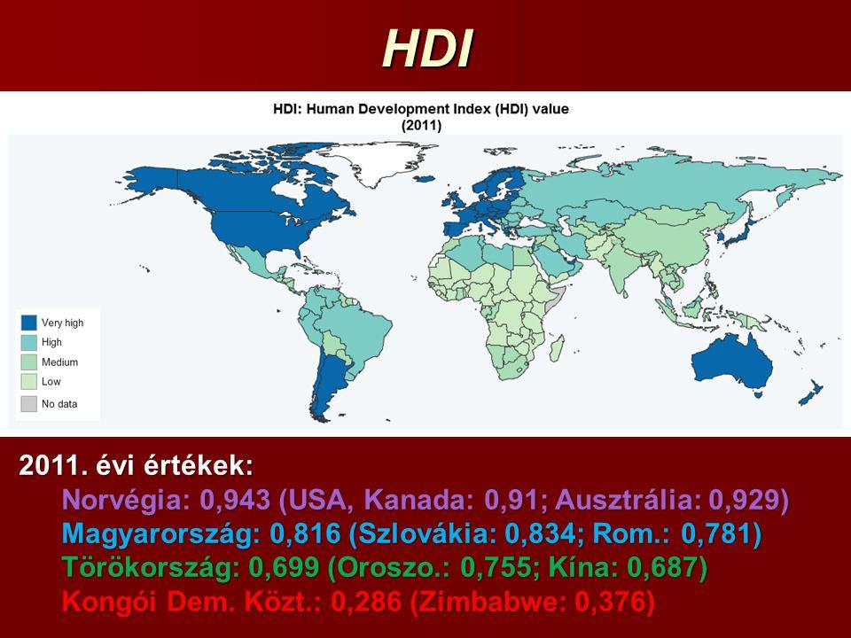 HDI 2011. évi értékek: Norvégia: 0,943 (USA, Kanada: 0,91; Ausztrália: 0,929) Magyarország: 0,816 (Szlovákia: 0,834; Rom.: 0,781)