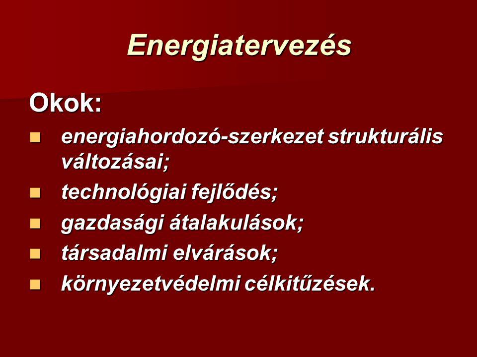 Energiatervezés Okok: