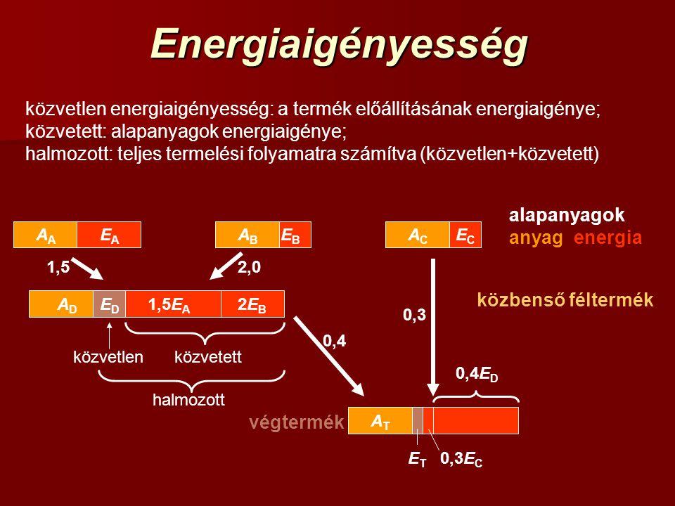 Energiaigényesség közvetlen energiaigényesség: a termék előállításának energiaigénye; közvetett: alapanyagok energiaigénye;