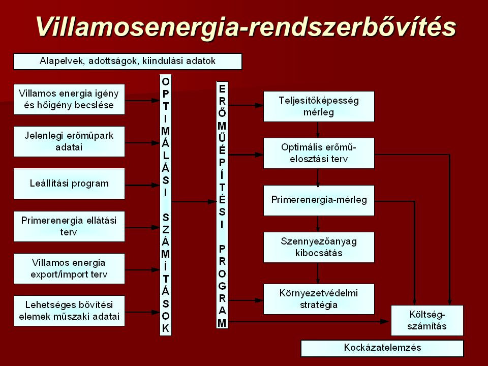 Villamosenergia-rendszerbővítés