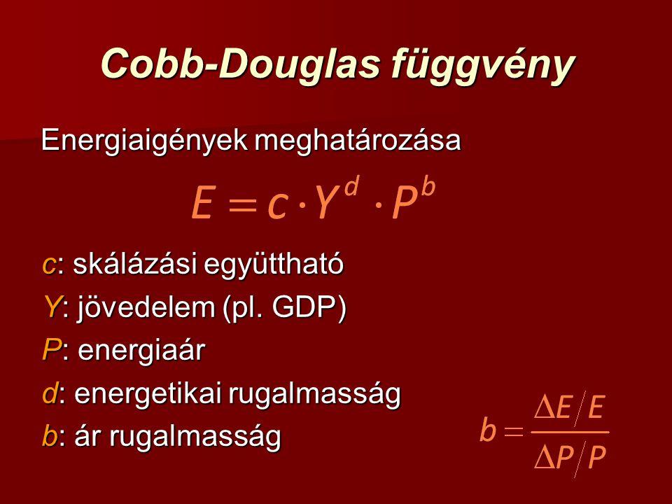 Cobb-Douglas függvény
