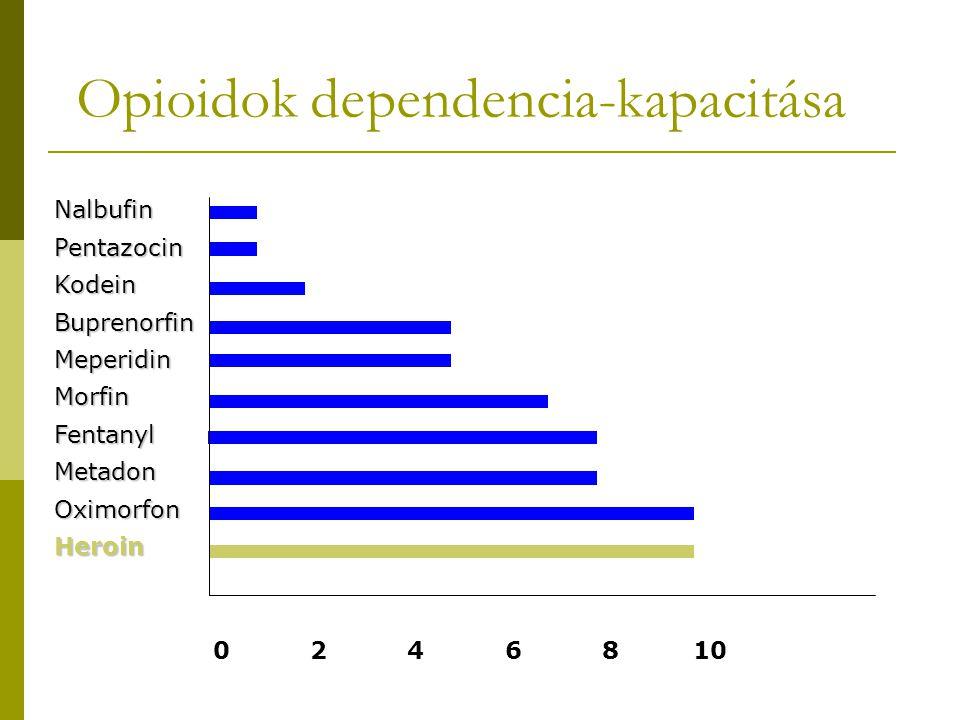 Opioidok dependencia-kapacitása