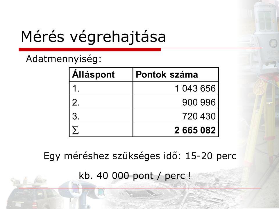 Mérés végrehajtása Adatmennyiség: Álláspont Pontok száma 1. 1 043 656