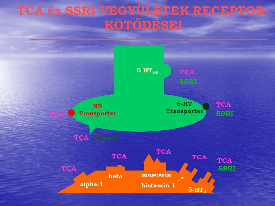 TCA és SSRI VEGYÜLETEK RECEPTOR-KÖTŐDÉSEI