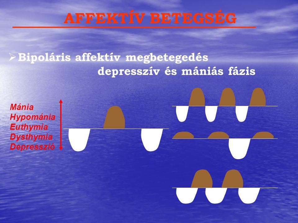 AFFEKTÍV BETEGSÉG Bipoláris affektív megbetegedés depresszív és mániás fázis. Mánia. Hypománia.