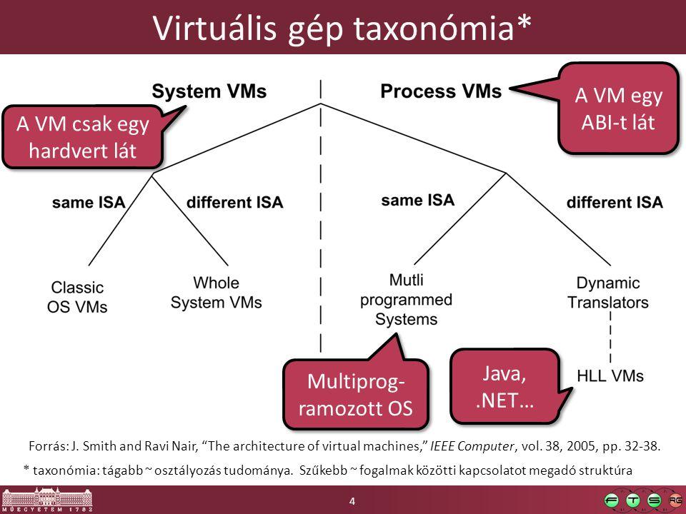 Virtuális gép taxonómia*