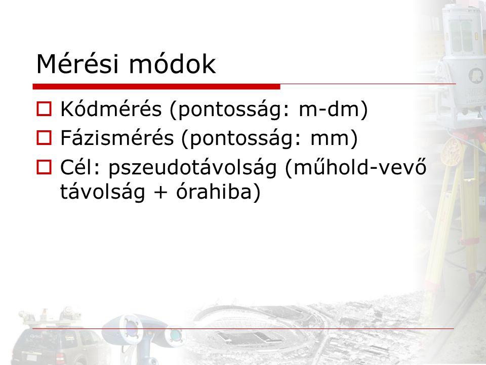 Mérési módok Kódmérés (pontosság: m-dm) Fázismérés (pontosság: mm)