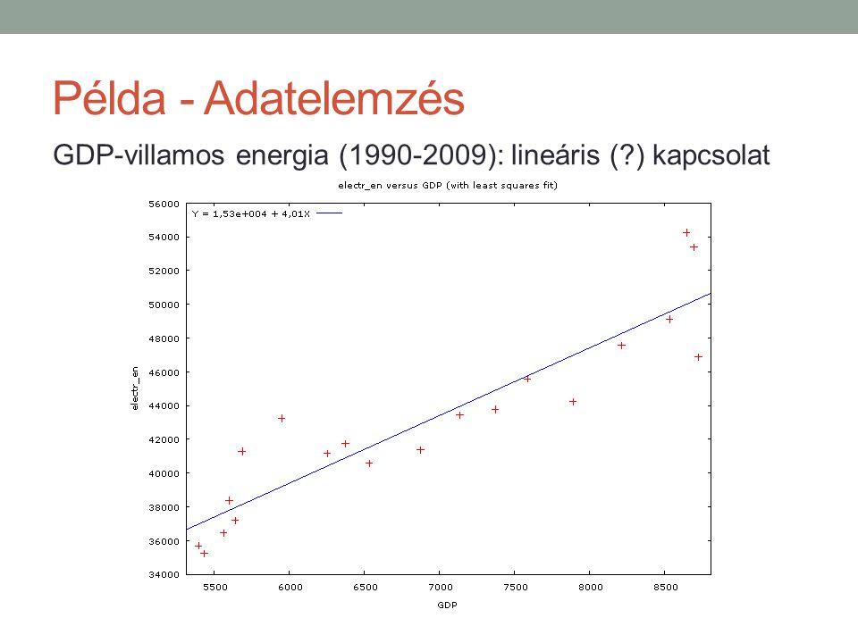 Példa - Adatelemzés GDP-villamos energia (1990-2009): lineáris ( ) kapcsolat