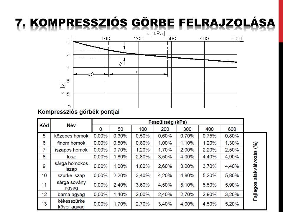 7. Kompressziós görbe felrajzolása