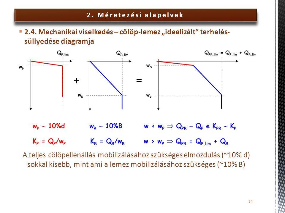 """2. Méretezési alapelvek 2.4. Mechanikai viselkedés – cölöp-lemez """"idealizált terhelés-süllyedése diagramja."""