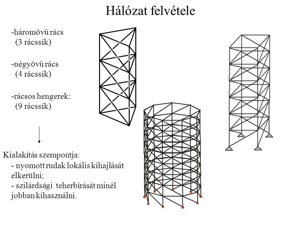 Hálózat felvétele -háromövű rács (3 rácssík) -négyövű rács (4 rácssík) -rácsos hengerek: (9 rácssík)
