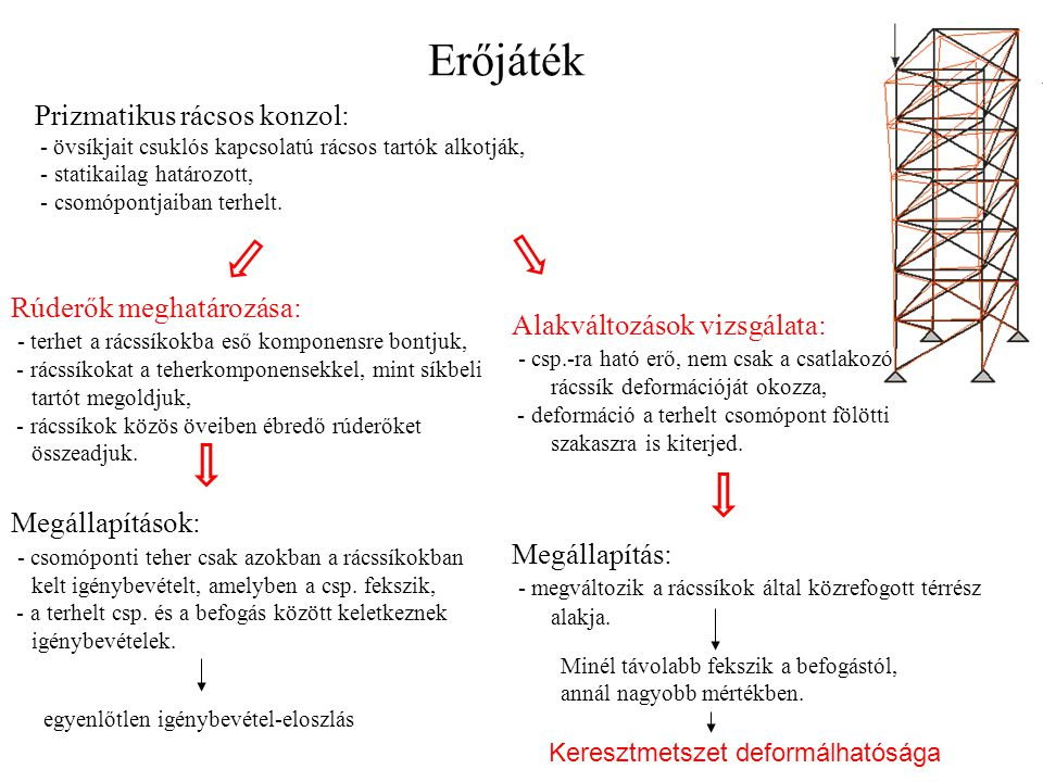 Erőjáték Prizmatikus rácsos konzol: Rúderők meghatározása: