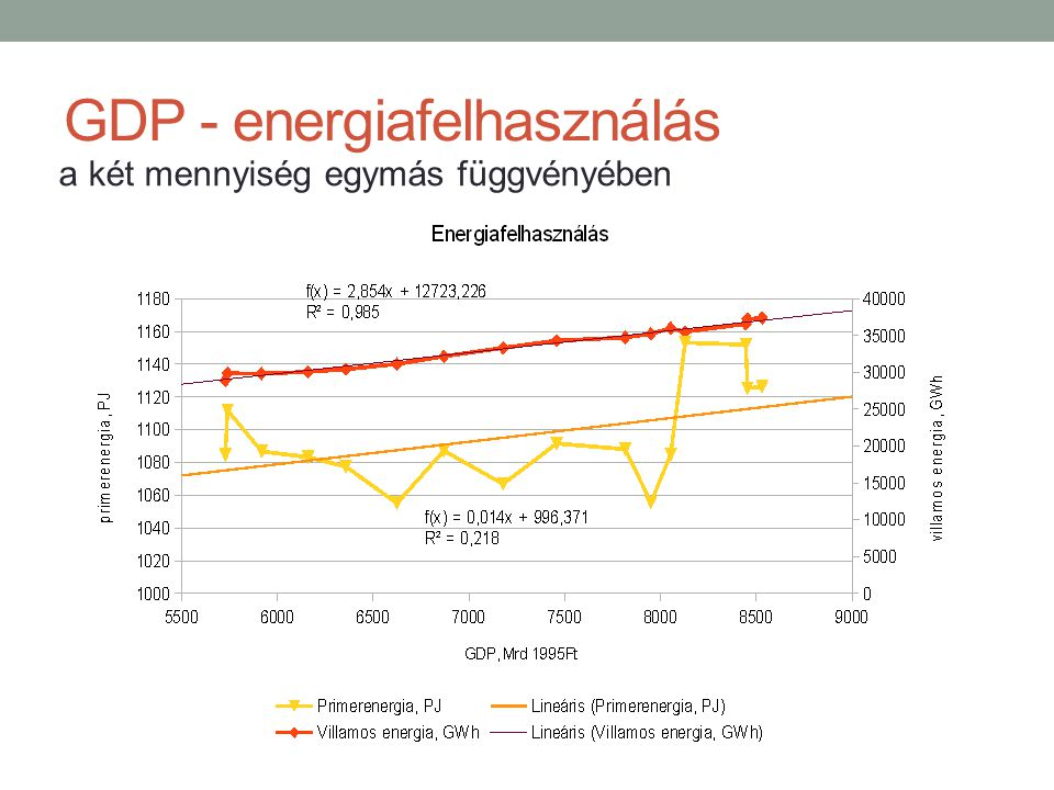 GDP - energiafelhasználás