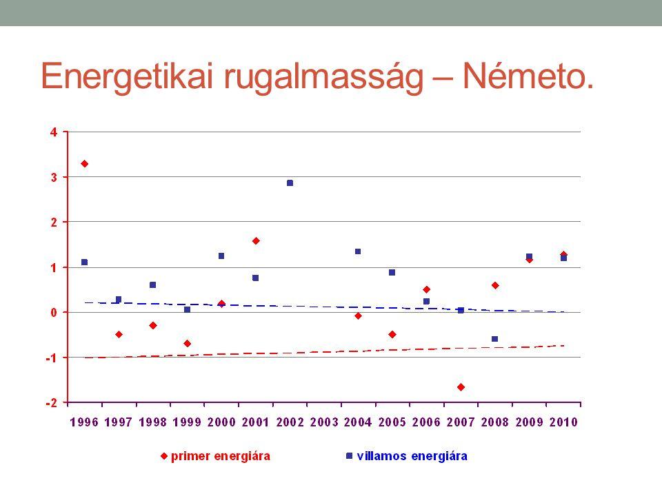 Energetikai rugalmasság – Németo.