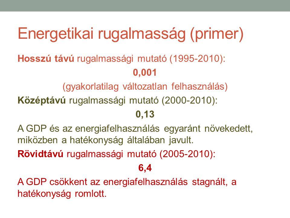 Energetikai rugalmasság (primer)