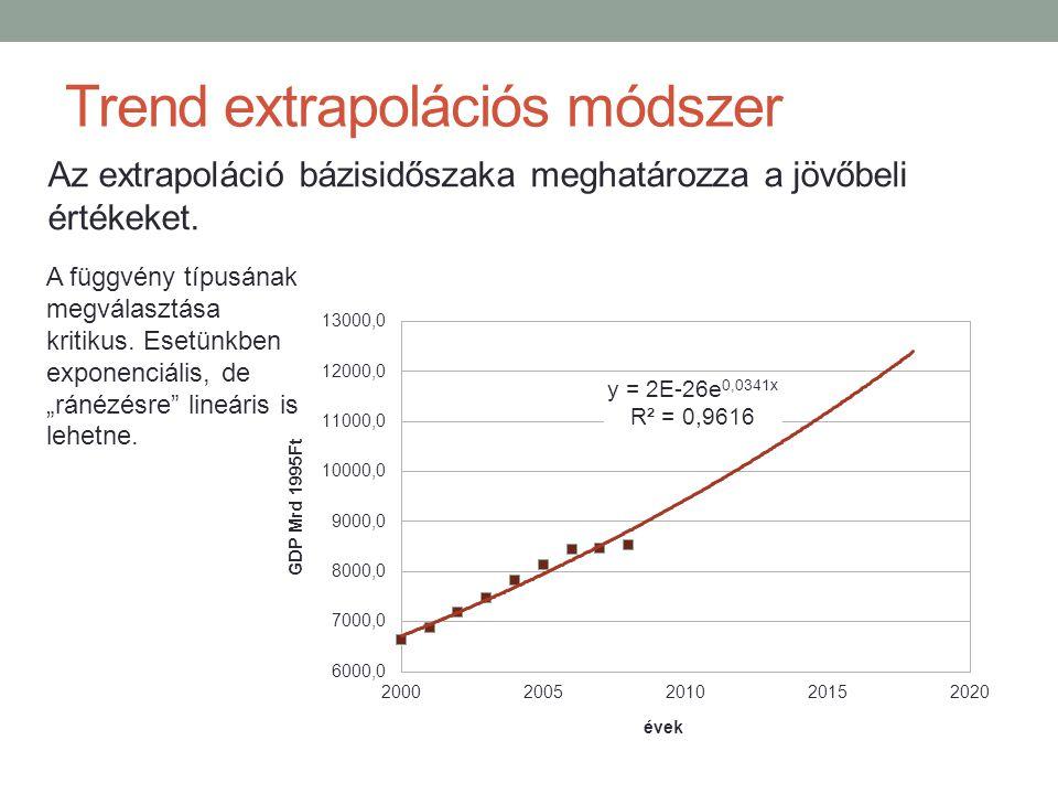 Trend extrapolációs módszer