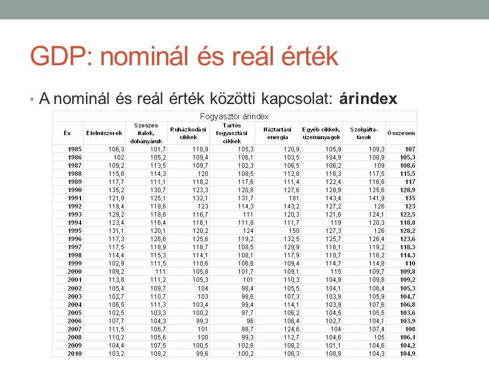 GDP: nominál és reál érték