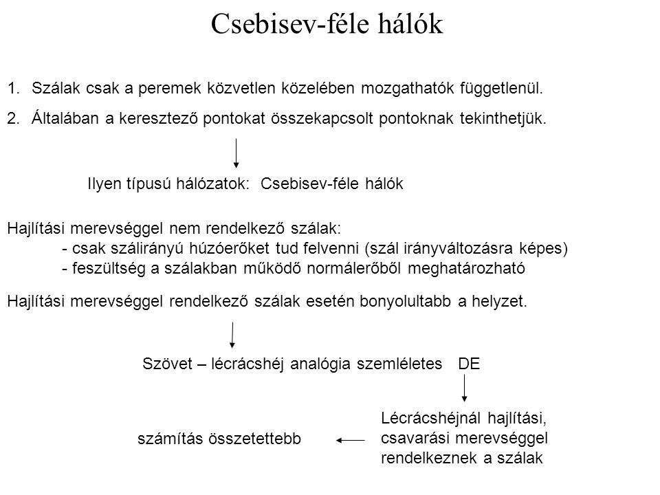 Csebisev-féle hálók Szálak csak a peremek közvetlen közelében mozgathatók függetlenül.
