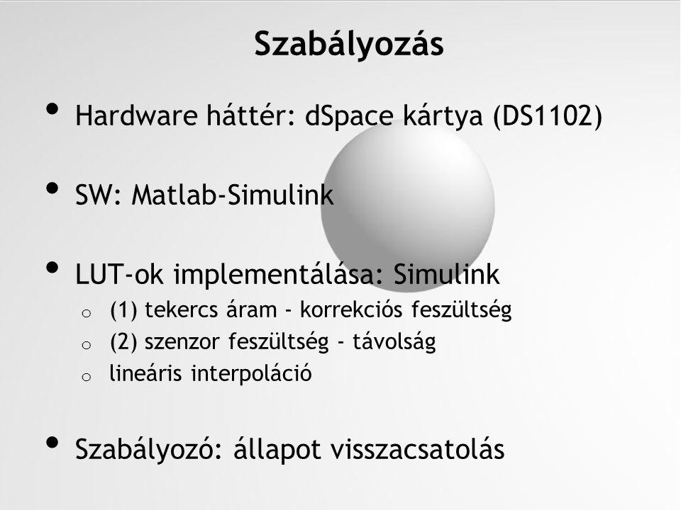 Szabályozás Hardware háttér: dSpace kártya (DS1102)