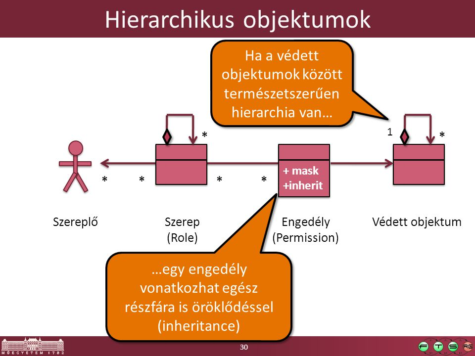 Hierarchikus objektumok