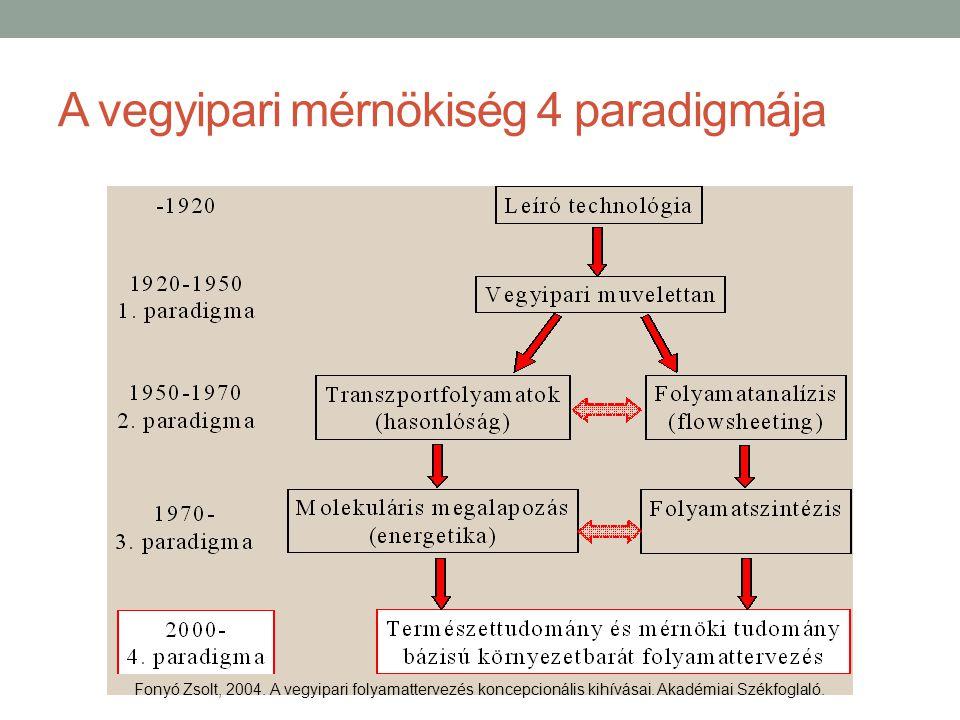 A vegyipari mérnökiség 4 paradigmája