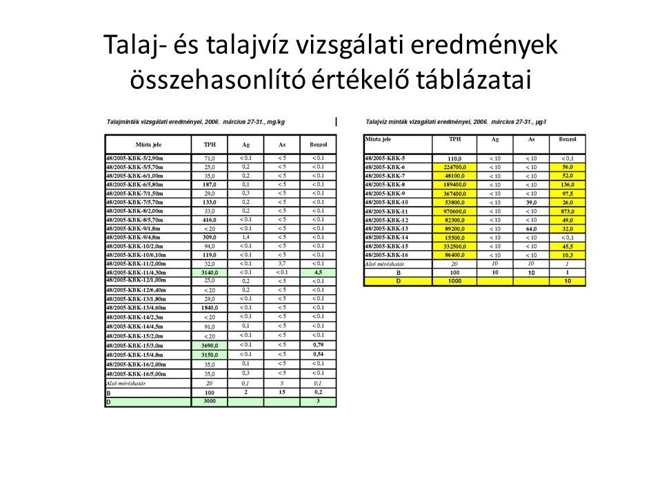 Talaj- és talajvíz vizsgálati eredmények összehasonlító értékelő táblázatai