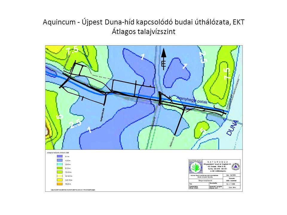 Aquincum - Újpest Duna-híd kapcsolódó budai úthálózata, EKT Átlagos talajvízszint