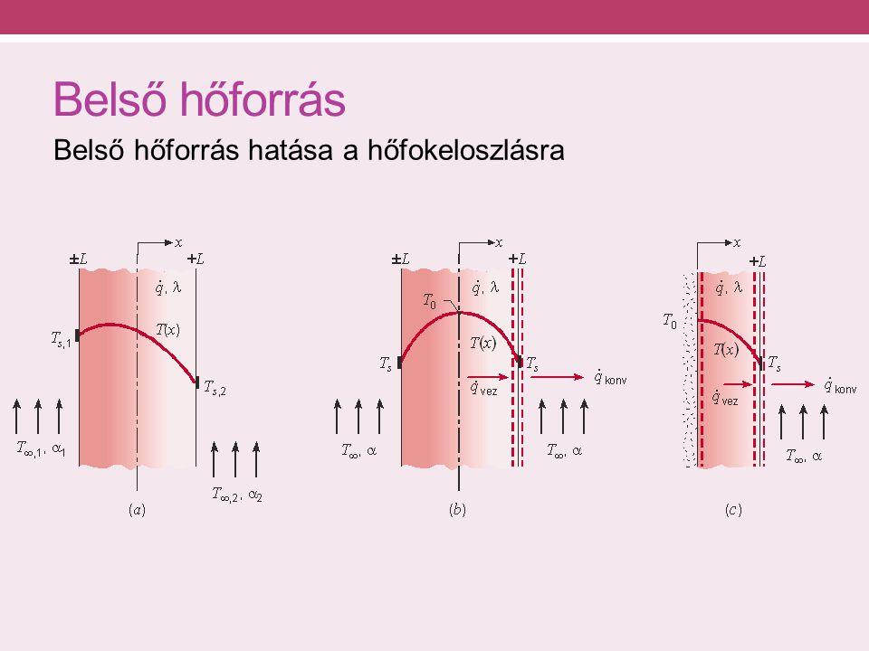 Belső hőforrás Belső hőforrás hatása a hőfokeloszlásra