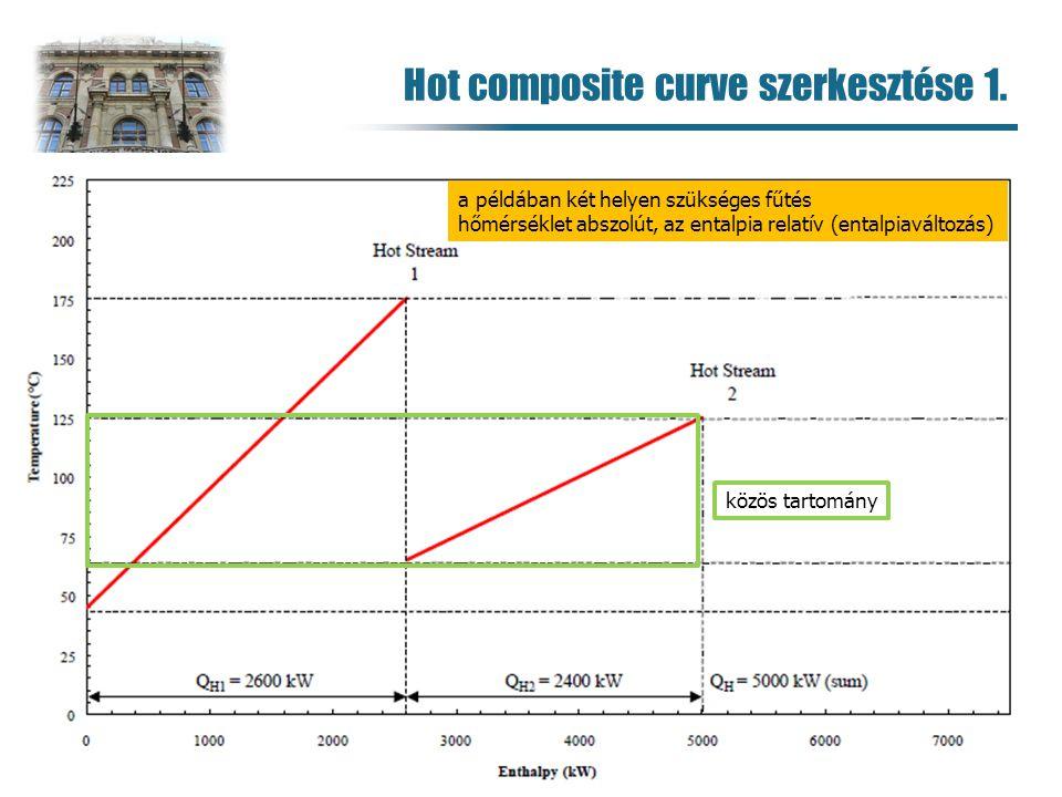 Hot composite curve szerkesztése 1.