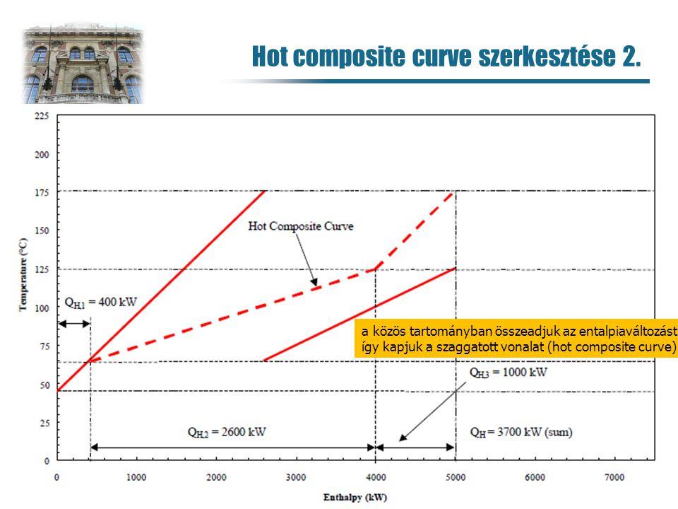 Hot composite curve szerkesztése 2.
