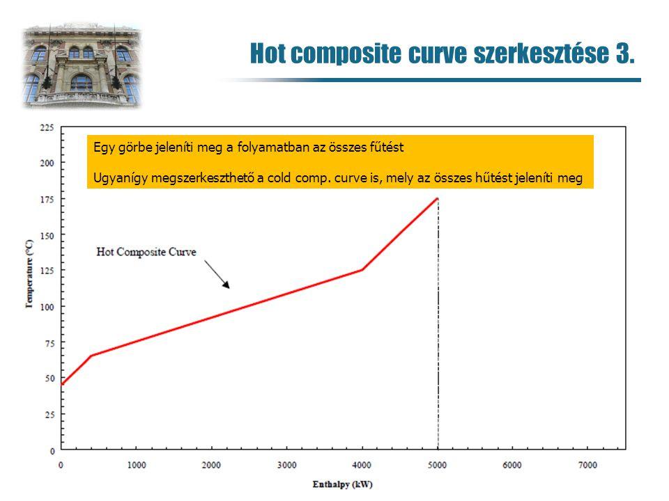 Hot composite curve szerkesztése 3.