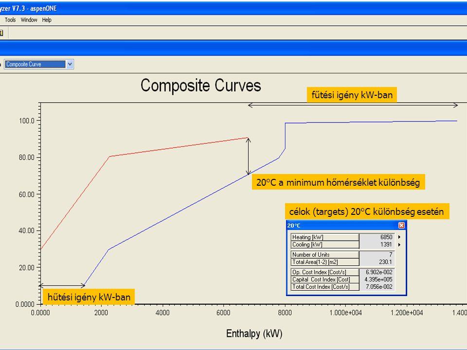 fűtési igény kW-ban 20°C a minimum hőmérséklet különbség.