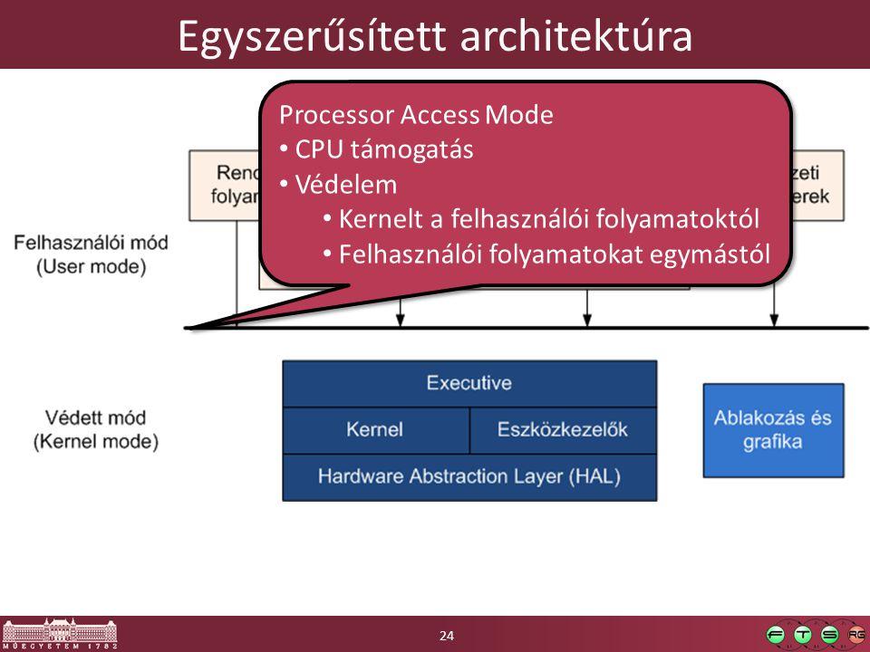 Egyszerűsített architektúra