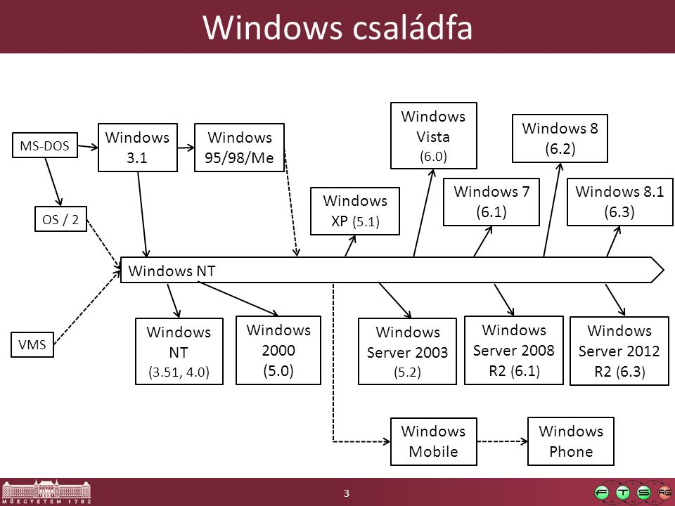 Windows családfa Windows Vista Windows 8 (6.2) Windows 3.1