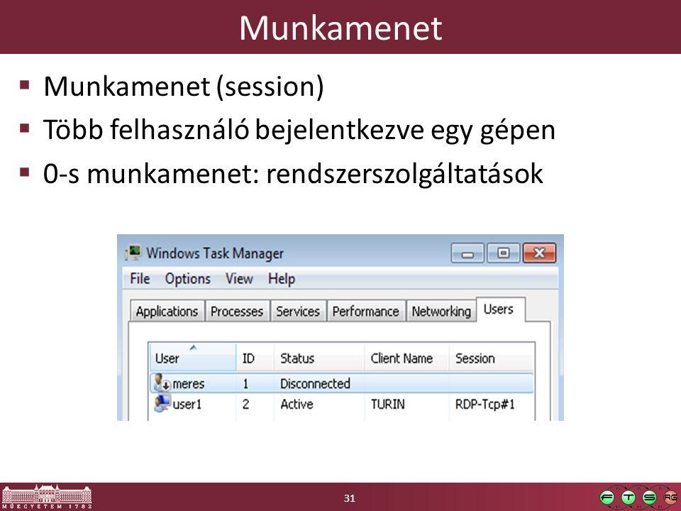 Munkamenet Munkamenet (session)